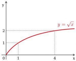 Đồ thị căn bậc 2