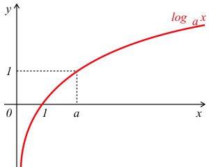 Đồ thị và công thức Logarit